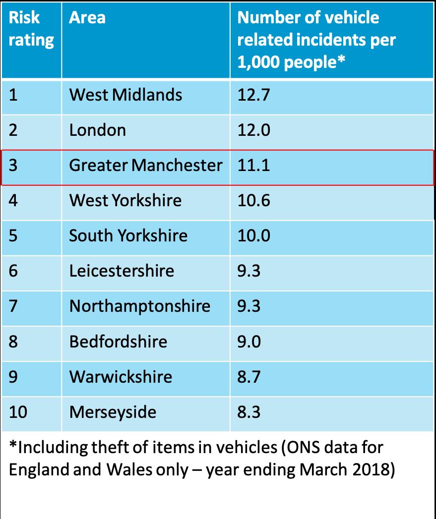 car theft stats